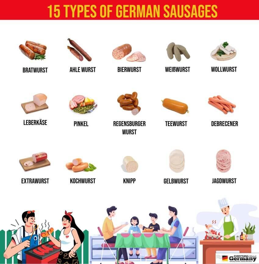 Types of German Sausages